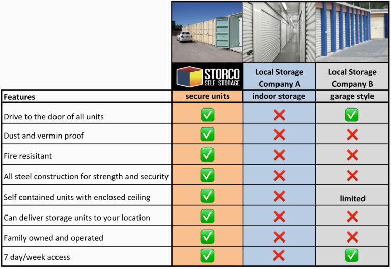 Storco Self storage comparison
